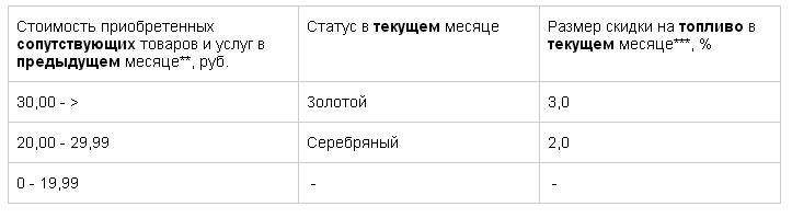 Программа лояльности Белоруснефть